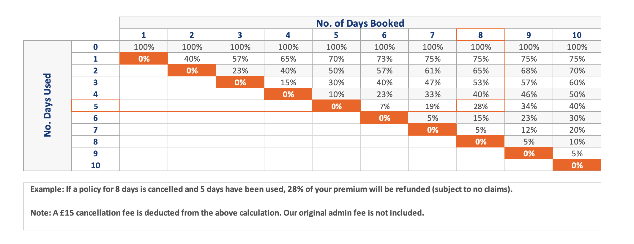 Example of Premium Refund in Case of Cancellation
